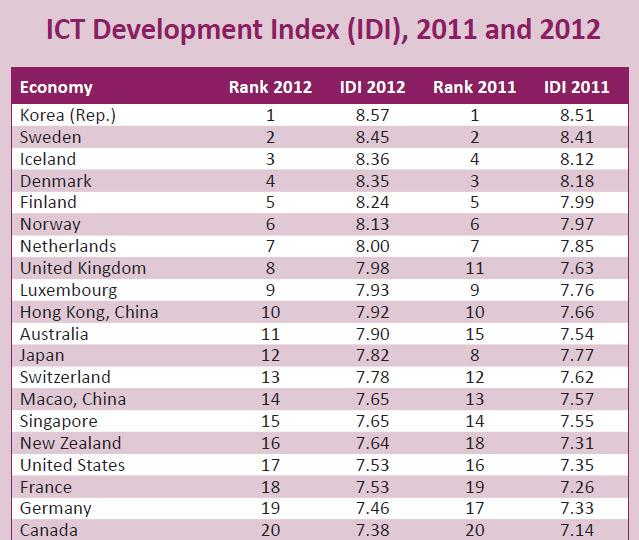 ICT_Index_2012_L1015_1.jpg
